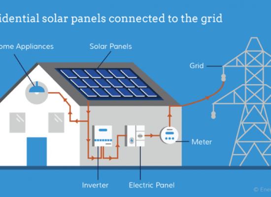 How do Solar Inverters Work?